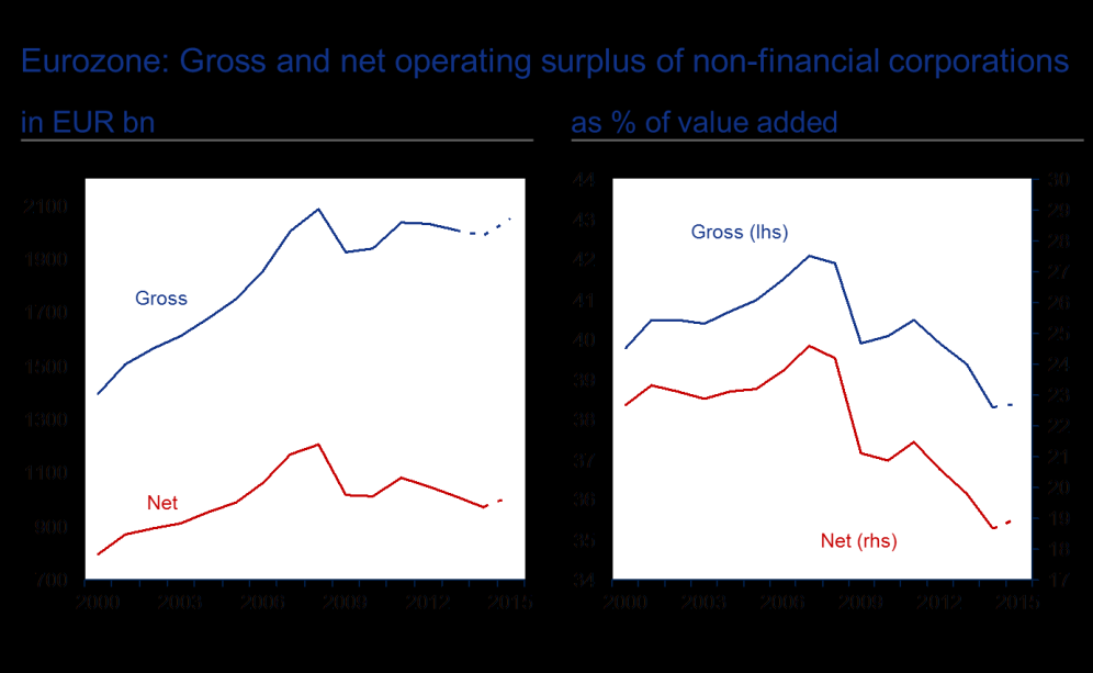 is that profit levels of non-financial corporations in the eurozone, which had stagnated, or even fallen, in recent years, are once again on the up, and for the long term.