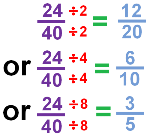 Simplified Fractions To simplify a fraction, we find an equivalent fraction which uses the smallest numbers possible. We do this by dividing. We need to know our tables for this!