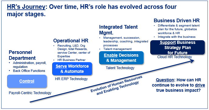 Reinventing HR: An extreme makeover Align HR capabilities with business goals 26% 92% of Ethiopian respondents rate reinventing HR important or very important respondents said their organisations are