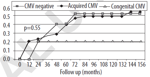 Background CMV infection are commonly found as HIV
