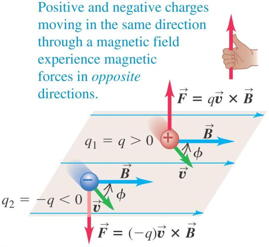 Right-hand rule II Two charges of equal magnitude but opposite signs moving in the same direction in the same field will experience force in opposing directions.