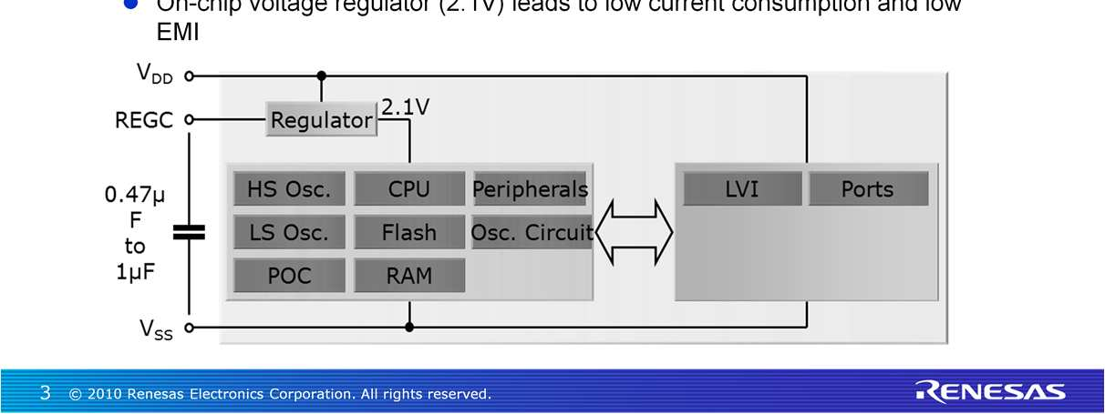 The internal voltage regulator enables CPU operation over a wide voltage range. For example a 32MHz clock can be used from 2.7 to 5.