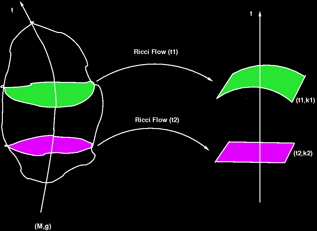 evolution of the curvature? In FLRW curvature is constant. But in LTB / big void models, the light traverses regions of different curvature.