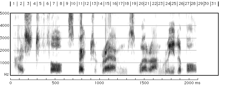 Spectrogram F r e q u e n c y Time X-axis is