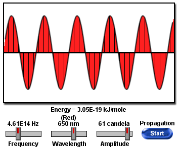 Relationship between frequency and wavelength.