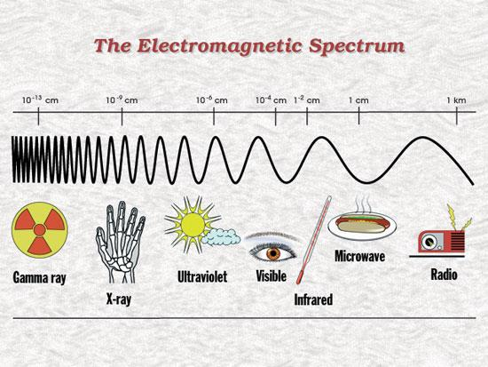 Electromagnetic wave: Move through empty space (no medium) Created by moving