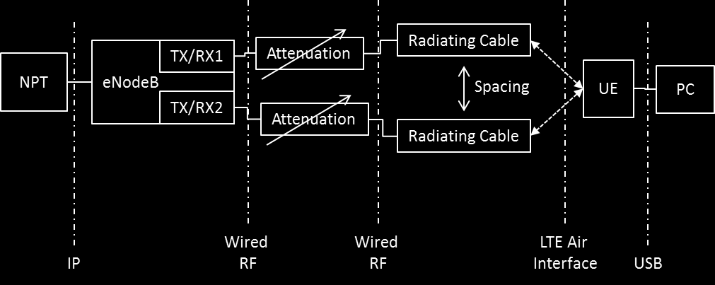 The BBU is connected to a MIMO-capable radio remote head (RRH) which was used to provide the RF signal(s) for the in-tunnel coverage via one radiating cable (SISO) or via two radiating cables (2x2