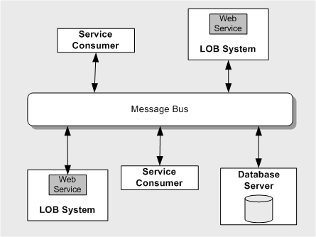 Message-bus Architectural Style Messages are based on a set of known formats Communicate without knowing the actual