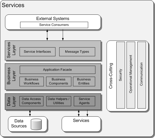 Service-Oriented Architectural Style Applications expose and consume functionality as a separate service Interfaces are standards-based