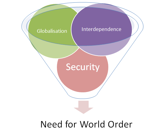 Nature of World Order Article 1 UN Charter : to promote international peace and harmony and reduce conflict A