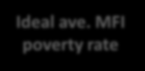 MFI Portfolio Poverty Concentration Mission Check Are you really reaching the poor or just relying on proxy indicators?