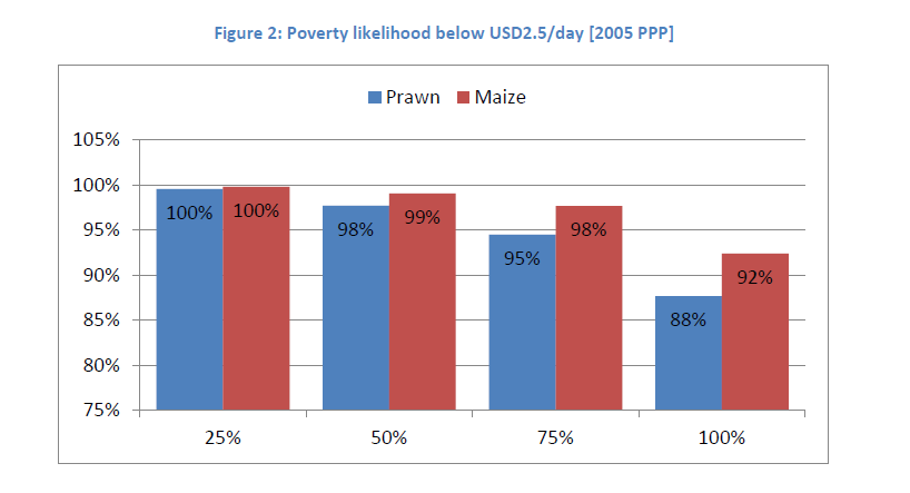 Poverty Profiling PPI enables program to measure and show distribution of poverty status of their
