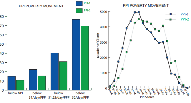 Poverty Rate (%) Measuring poverty change over time Can be used to create a baseline and track change