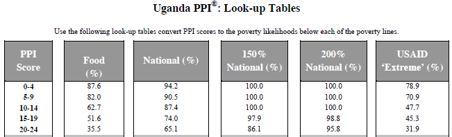 The PPI: Uganda Example Progress out