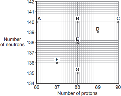 Q4. (a) The chart gives the number of protons and neutrons within the nuclei of 7 different atoms, A G. Which of these atoms are isotopes of the same element? Give a reason for your answer.