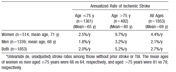 Does menapausal state contribute to increased risk of stroke?