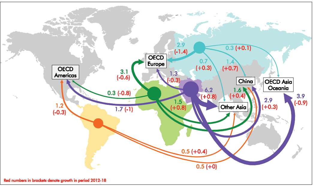 Figure 4: Crude exports in 2018 and growth over 2012-18 for key trade routes (mb/d) Source: IEA Medium Term Oil Market Report May 2013 2.