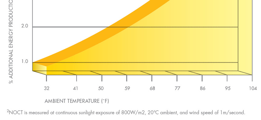 temperatures compared to standard c-si modules Temp Coefficient: SunPower -0.