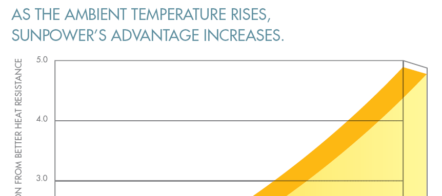 Higher Performance at Higher Temperatures Due to lower temperature coefficients and lower