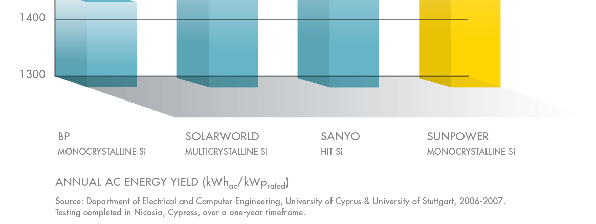 SunPower Energy Yield (kwh/kwp) Higher