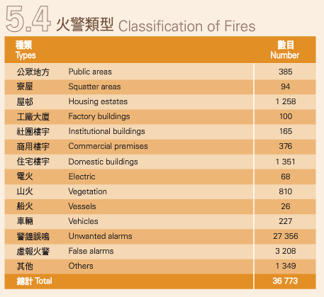 Hong Kong Fire Services Review 2013