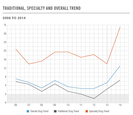 2 billion on prescription drugs eight times more than the $40.3 billion spent in 1990 1.