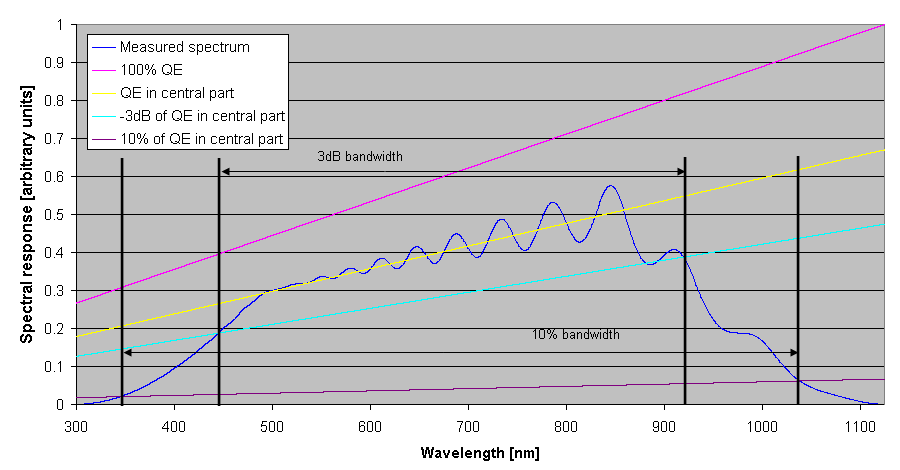 The selection of the bandwidth of the monochromator is then a trade-off between the required precision in wavelength and the required precision in amplitude of the response.