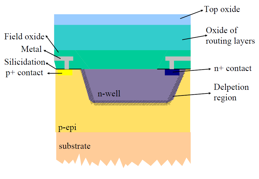 Figure 2: PN junction with energy bands; on the p-side (left) there is a large quantity of holes which makes the Fermi level (dashed line) go close to the valence band; on the n-side (right) there is
