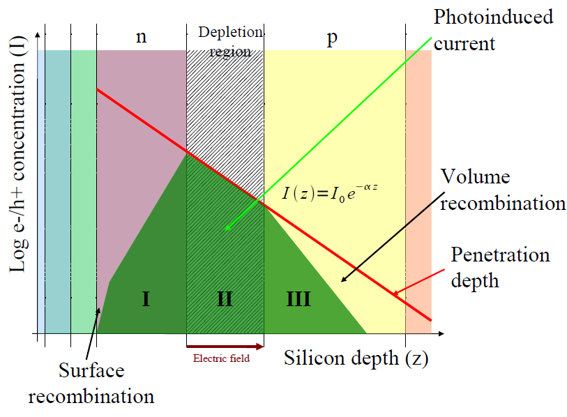 the right. The red curve represents the penetration depth, the deeper you go in the silicon the less electron-hole pairs are generated. Note that the vertical scale is logarithmic.