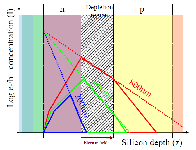 Figure 5: net contribution of each area of an N-well in P-substrate photodiode. Figure 6: light to current conversion in silicon (example) Figure 7 summarizes the shape of the fundamental curve.