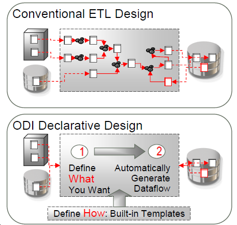 Declarative Design Improved Developer Productivity and Lower Maintenance Costs Informatica ETL Design Developer must define every step of Complex ETL Flow Logic And significant development and