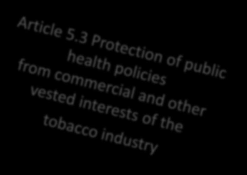WHO FCTC COMMITTMENTS Demand reduction Supply reduction Price and tax measures (Art.6) Protection from secondhand smoke (Art.8) Contents regulation (Art.9) Disclosure of contents (Art.