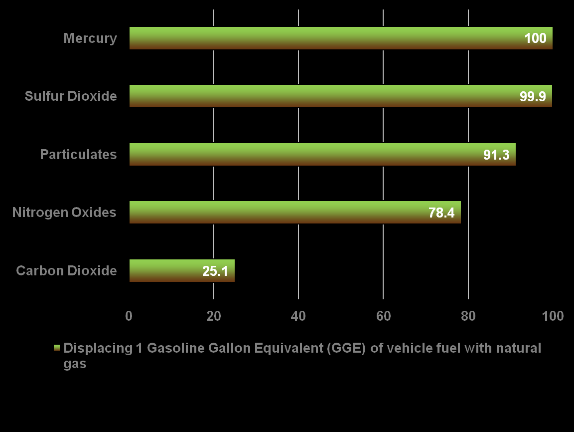 Environmental Impacts Improvements in CNG/LNG technology Natural Gas Emission Reductions versus Gasoline (EIA, 2010) have resulted in improved environmental performance across