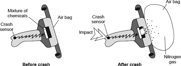 Q6. Air bags are used to protect the passengers in a car during an accident. When the crash sensor detects an impact it causes a mixture of chemicals to be heated to a high temperature.