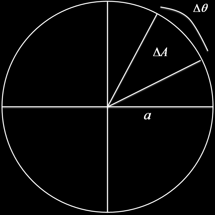 Calculating Area Using Polar Coordinates In order to get a feel for how to calculate areas using polar coordinates we consider the basic problem of finding the area of a circle of radius a.