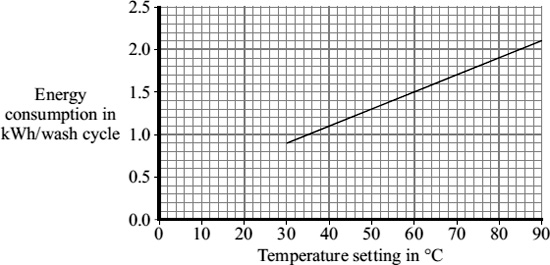 (d) The graph shows that washing clothes at a lower temperature uses less energy than washing them at a higher temperature. Using less energy will save money.