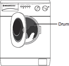 Q0. The picture shows a washing machine. When the door is closed and the machine switched on, an electric motor rotates the drum and washing. (a) Complete the following sentences.