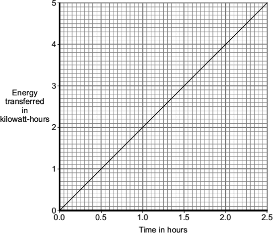 Q. The graph shows how the energy transferred by a kw electric kettle varies with the time, in hours, that the kettle is switched on. (a) In one week, the kettle is used for a total of.5 hours.