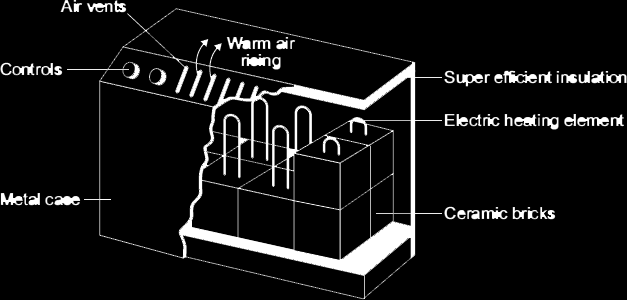 Q3. The diagram shows how one type of electric storage heater is constructed. The heater has ceramic bricks inside. The electric elements heat the ceramic bricks during the night.