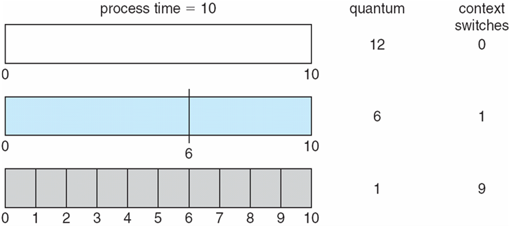 Scheduling Algorithms Time Quantum and Context Switch Time The time quantum should be large compared with the context switch time, it should not be too large If the