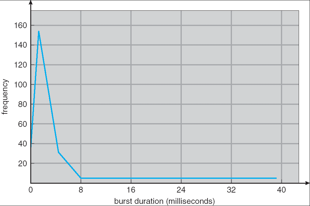 Histogram of CPU-burst Times 6 Experimental observation: In a typical system, we normally see a large number of short CPU bursts, and a small number