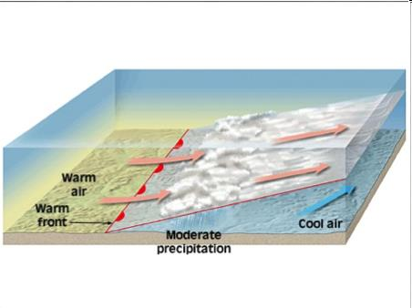 Warm Front Warm Front Warm air slides over a departing cold air mass Gradual Slope Cirrus
