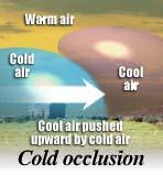 Occluded Front Occluded Front Cold air mass overtakes a warm front; warm air forced up, Results