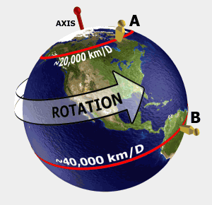 Here's Why, pt 2 The equator spins faster than any other point on Earth.