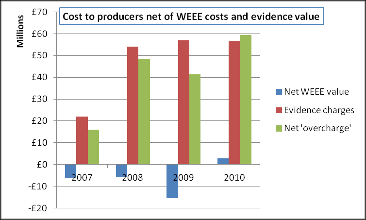 Comparison of net value vs evidence charge Producers are paying 60m more to