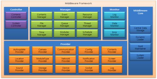 This framework provides an additional processing module other than the reusable processing module connected with the functional module added by the middle ware framework according to input and output