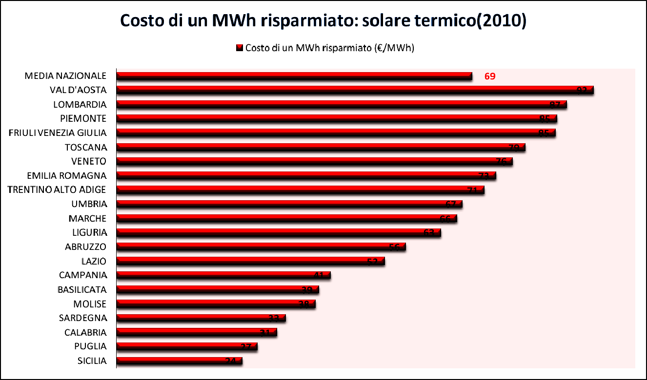 Source: http://efficienzaenergetica.acs.enea.it/opuscoli.