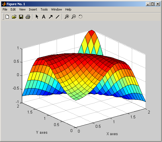 Surface Plot x = 0:0.1:2; y = 0:0.