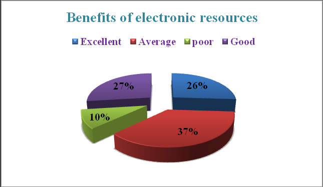 Benefits of E-Resources Figure 8: Level of success. Findings showed that, 26.0 percent users benefited from electronic resources as excellent, 37.