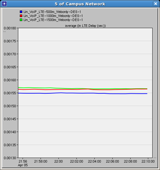 15 5.2 Web Browsing Result LTE Delay of Various Distances In the figure below, the blue line shows the LTE delay of the 500 meter scenario, the red line shows the result for 1000m scenario and green